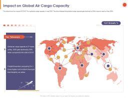 Impact On Global Air Cargo Capacity Growth Ppt Powerpoint Presentation Portrait
