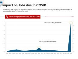 Impact On Jobs Due To COVID March M1497 Ppt Powerpoint Presentation Gallery Ideas