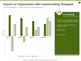 Impact On Organization After Implementing Strategies Losses Ppt Powerpoint Presentation Icon