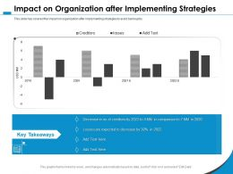 Impact On Organization After Implementing Strategies M1073 Ppt Powerpoint Presentation File Show