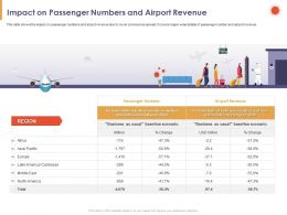 Impact On Passenger Numbers And Airport Revenue Region Ppt Powerpoint Presentation Slides