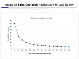 Impact On Sales Operation Headcount With Lead Quality
