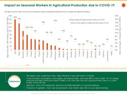 Impact On Seasonal Workers In Agricultural Production Due To Covid 19 Wine Ppt File Microsoft
