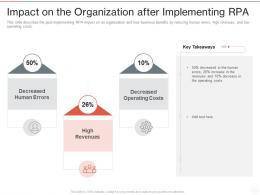 Impact On The Organization After Implementing RPA Ppt Powerpoint Presentation Portfolio Mockup