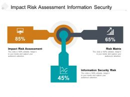 Impact Risk Assessment Information Security Risk Risk Matrix Cpb