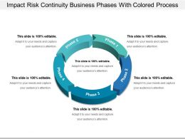 Impact Risk Continuity Business Phases With Colored Process