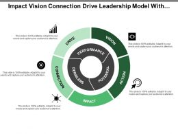 Impact Vision Connection Drive Leadership Model With Icons