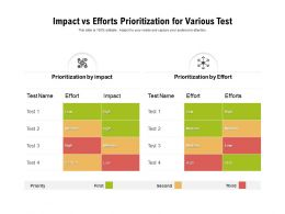 Impact Vs Efforts Prioritization For Various Test