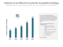 Impacts Of An Effective Customer Acquisition Strategy