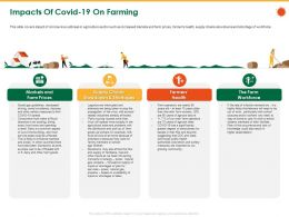 Impacts Of COVID 19 On Farming Into Spring Ppt Powerpoint Presentation File Mockup