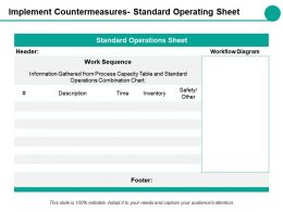 Implement Countermeasures Standard Operating Sheet Ppt Styles Examples