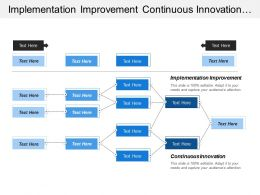 Implementation Improvement Continuous Innovation Crossover Technologies International Standards