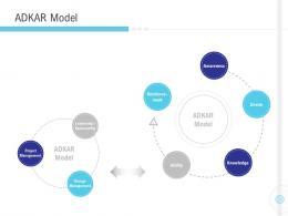 Implementation Management In Enterprise Adkar Model Desire Ppt Show Good