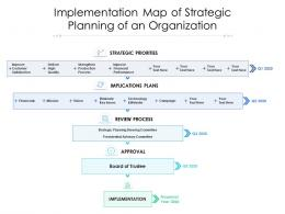 Implementation Map Of Strategic Planning Of An Organization