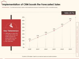 Implementation Of CRM Boosts The Forecasted Sales Almost Ppt Powerpoint Presentation File Icon