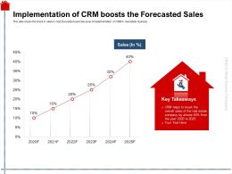 Implementation Of CRM Boosts The Forecasted Sales Estate Ppt Powerpoint Presentation Slides Graphics