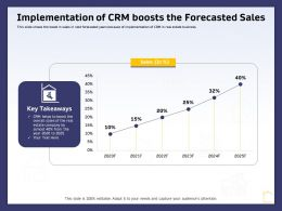Implementation Of CRM Boosts The Forecasted Sales Ppt Powerpoint Gallery Layouts