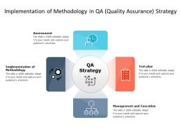 Implementation Of Methodology In QA Quality Assurance Strategy
