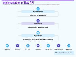 Implementation Of New Api Experience Ppt Powerpoint Infographics