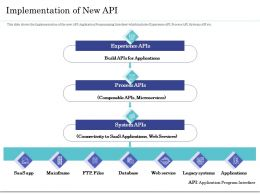 Implementation Of New API Ppt Powerpoint Gallery Styles