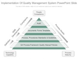 Implementation Of Quality Management System Powerpoint Slide
