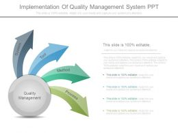 Implementation Of Quality Management System Ppt