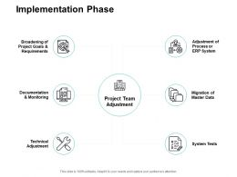 Implementation Phase Ppt Powerpoint Presentation Infographics Diagrams