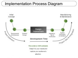 Implementation Process Diagram