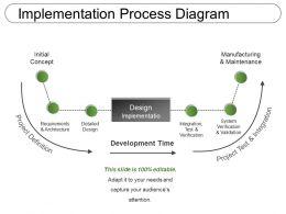 implementation_process_diagram_Slide01