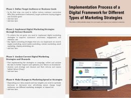 Implementation Process Of A Digital Framework For Different Types Of Marketing Strategies
