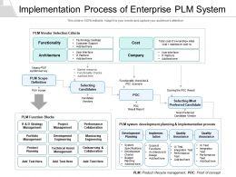 Implementation Process Of Enterprise PLM System