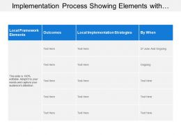 Implementation Process Showing Elements With Outcomes And Implementation Strategies