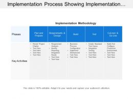 Implementation Process Showing Implementation Methodology Showing Phases And Key Activities