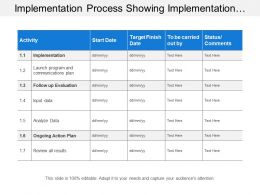 Implementation Process Showing Implementation Planning With Activities And Status