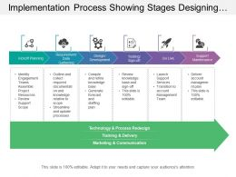 Implementation Process Showing Stages Designing Testing Support Maintenance