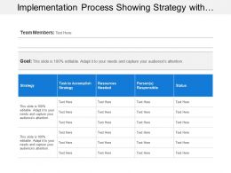 Implementation Process Showing Strategy With Resources Needed And Status
