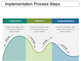 Implementation Process Steps