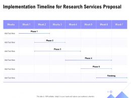 Implementation Timeline For Research Services Proposal Ppt Powerpoint Styles