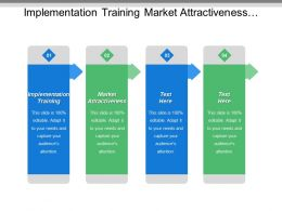 Implementation Training Market Attractiveness Classification Strategies Protect Position