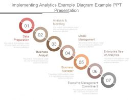 Implementing Analytics Example Diagram Example Ppt Presentation