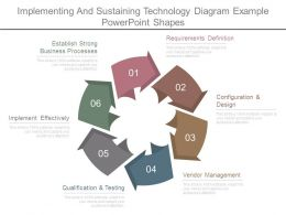Implementing And Sustaining Technology Diagram Example Powerpoint Shapes