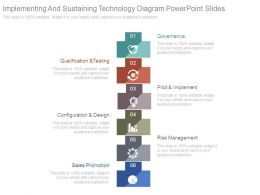 Implementing And Sustaining Technology Diagram Powerpoint Slides