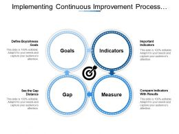 Implementing Continuous Improvement Process Showing Goals Gap Indicators Measure