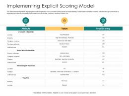 Implementing Explicit Scoring Model How To Rank Various Prospects In Sales Funnel Ppt Slides