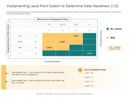 Implementing Lead Point System To Determine Sales Readiness Interest Interest Scores Ppt Grid