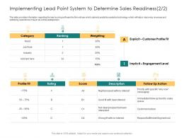 Implementing Lead Point System To Determine Sales Readiness Score Rating Score Ppt Slide