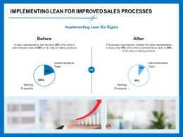 Implementing Lean For Improved Sales Processes Was Focusing Ppt Powerpoint Presentation Summary Slide