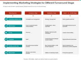 Implementing Marketing Strategies For Different Turnaround Stage M800 Ppt Powerpoint Presentation Icon