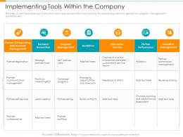 Implementing Tools Within The Company Partner Relationship Management Prm Tool Ppt Rules