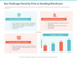 Implementing Warehouse Management System Key Challenges Faced By Firm In Handling Warehouse